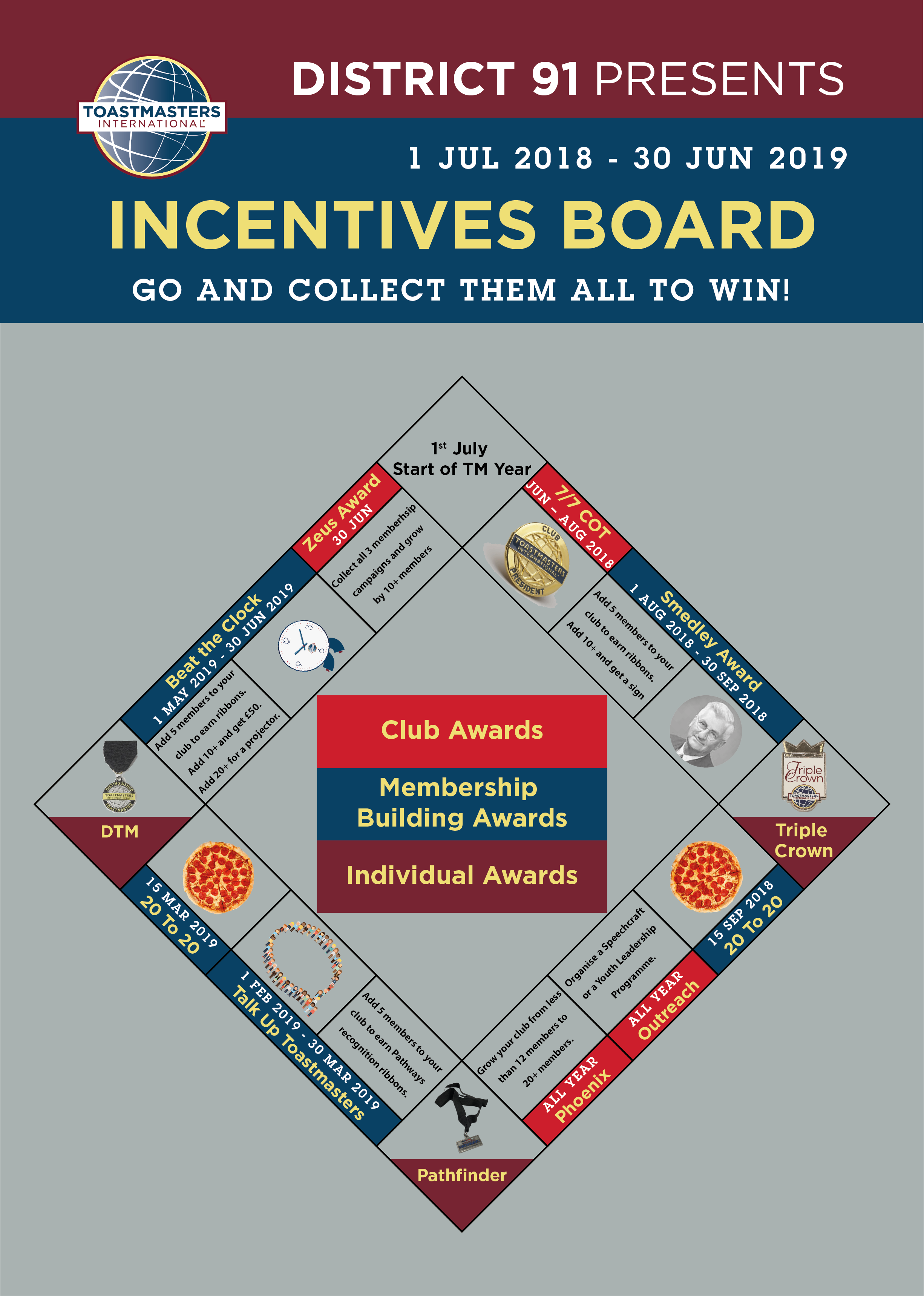 Incentives board created by Florian Bay